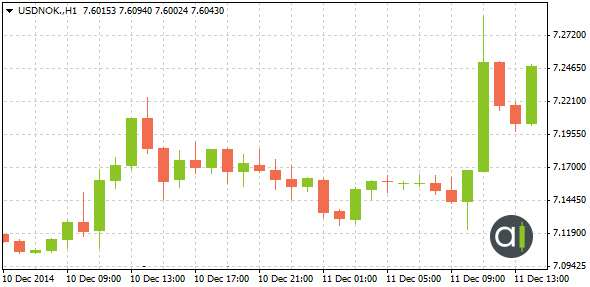 Graphique 3: L'influence de la baisse des taux d'intérêt sur la paire USD/NOK, 11 décembre 2014.