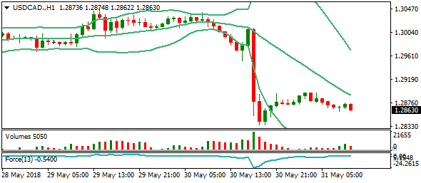 usdcad-h1si
