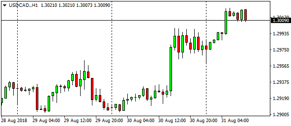 usdcad-h1-6