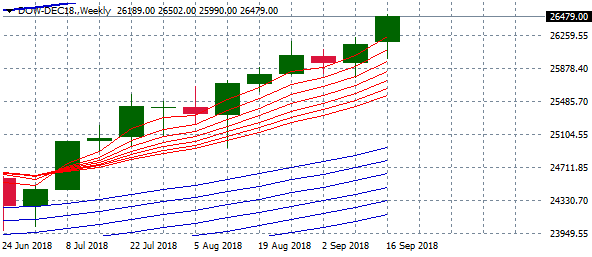 dow-dec18-weekly