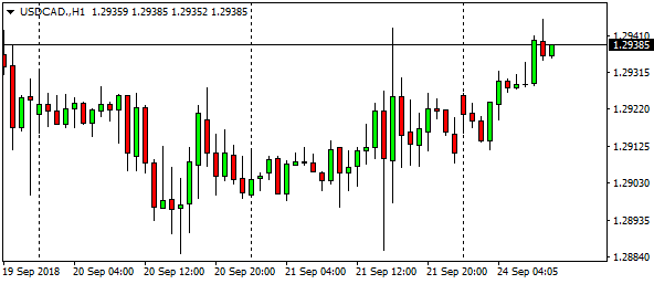usdcad-h1-7