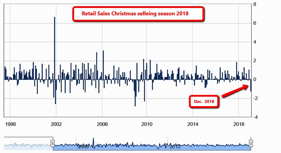 retail_sales_12-18
