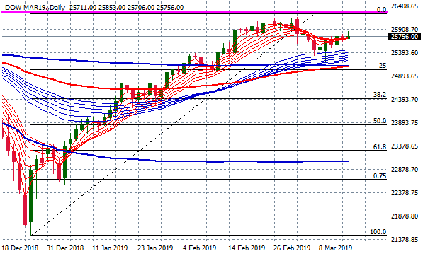 dow-mar19-daily-2