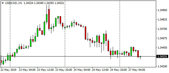 usdcad-h1-9