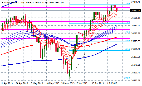 dow-sep19-daily
