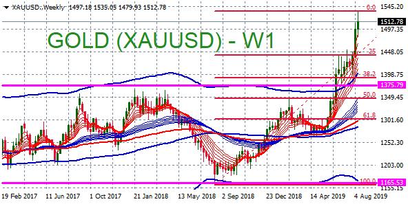 xauusd-weekly-5