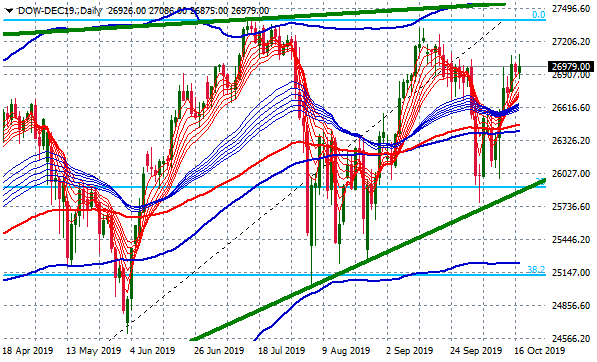 dow-dec19-daily-2