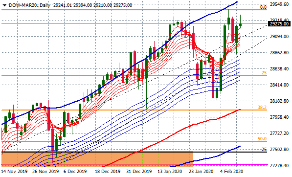 dow-mar20-daily-4